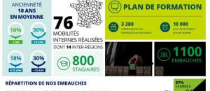 In Extenso: un potentiel de recrutement de 1 100 collaborateurs en 2017