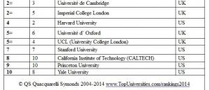 QS World University Rankings 2014