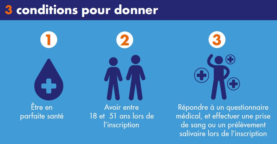 3 conditions pour donner