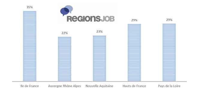 Quels sont les secteurs qui recrutent le plus?