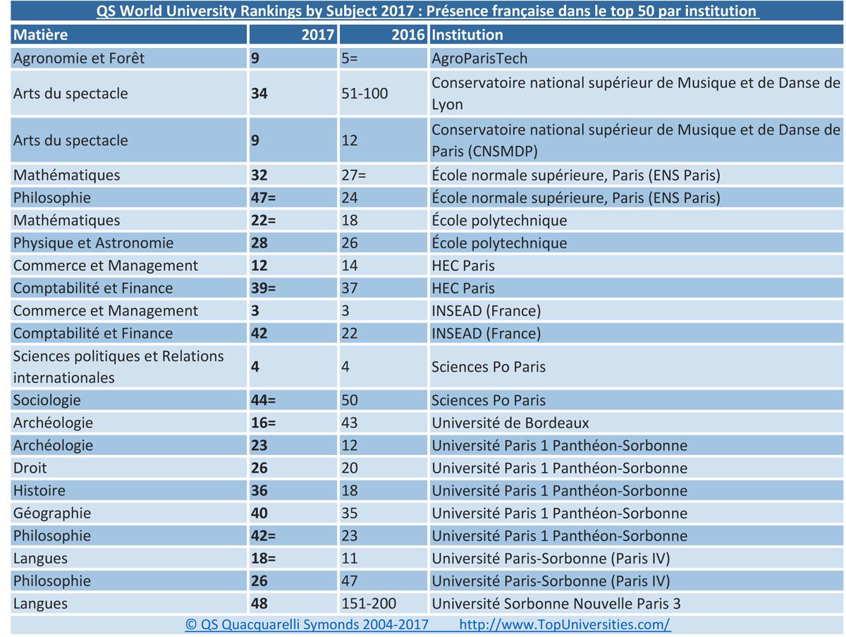 dernier classement qs subject rankings