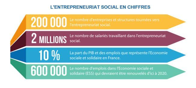 Avez vous pensé à vous orienter vers un DU Entrepreneur Social?