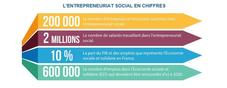 Envie de devenir entrepreneur dans le domaine du Social?