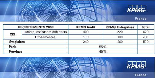 1400 recrutements pr vus en 2009 par kpmg cabinet d - Cabinet d audit et d expertise comptable ...