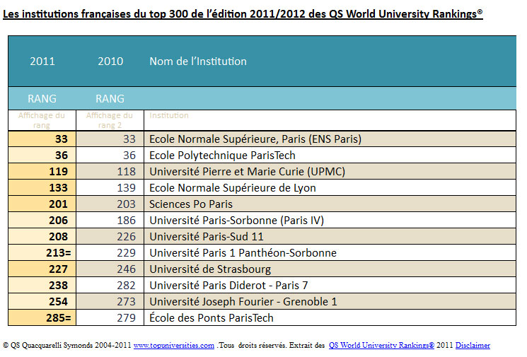 classement 2011 des universit u00e9s en france selon qs world