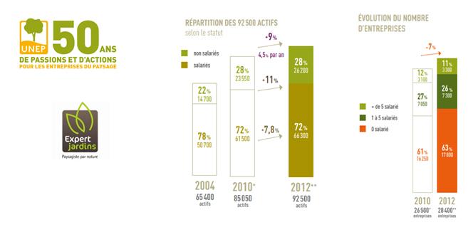 Cap sur emplois dans les entreprises du paysage for Emploi paysage