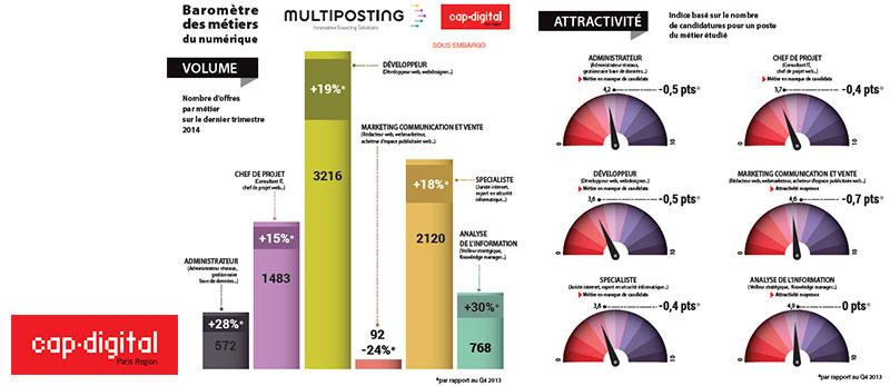 Baromètre Cap Digital sur le numérique : un manque de candidats face à un besoin croissant des entreprises