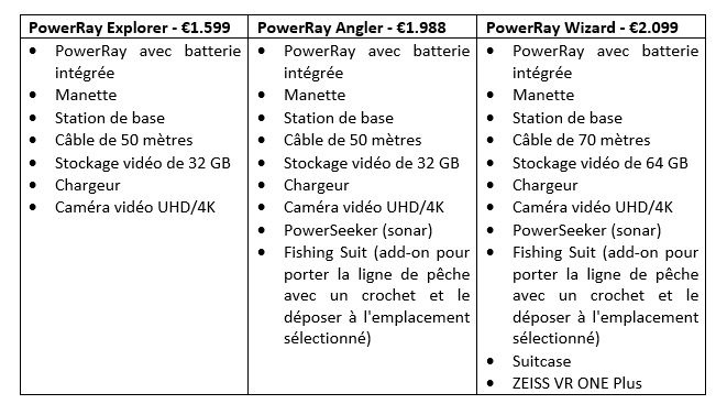 PowerRay sera disponible sous 3 formes :