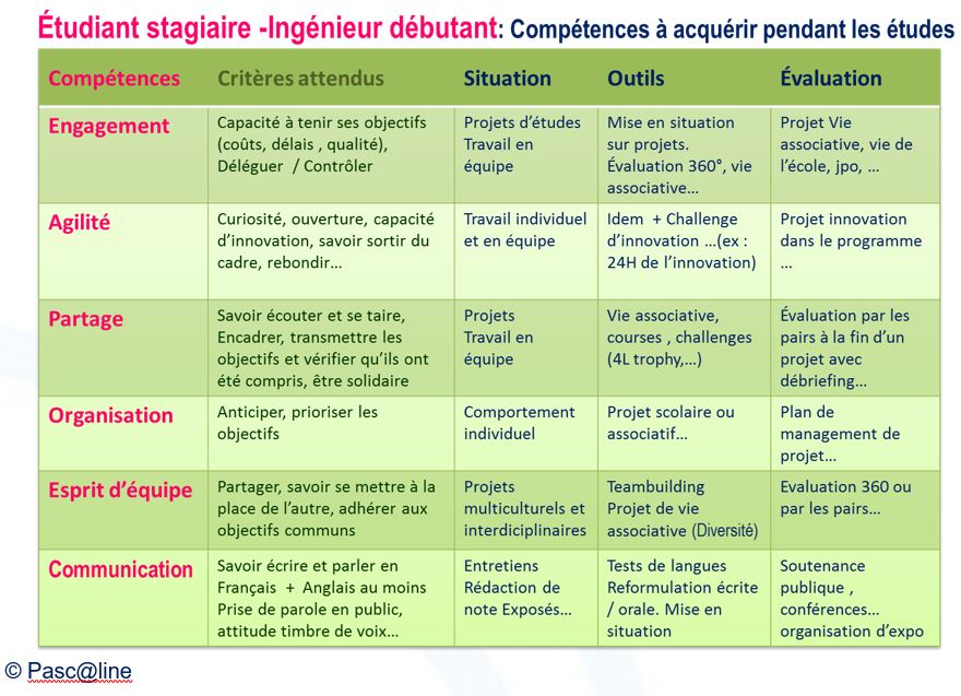 Annexe : Tableaux des compétences « Savoir-être »  Commission E-Compétences de l'Association Pasc@line