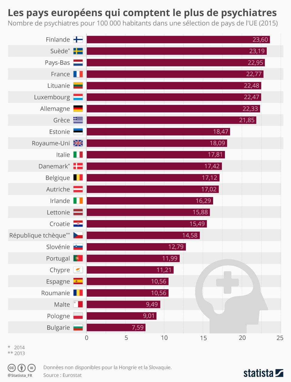 saviez vous que la france pays d 39 europe ayant l 39 un des plus grands nombres de psychiatres. Black Bedroom Furniture Sets. Home Design Ideas