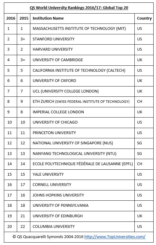 QS World University Rankings 2016/17: Global Top 20